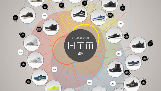 taxonomy-of-htm.jpg