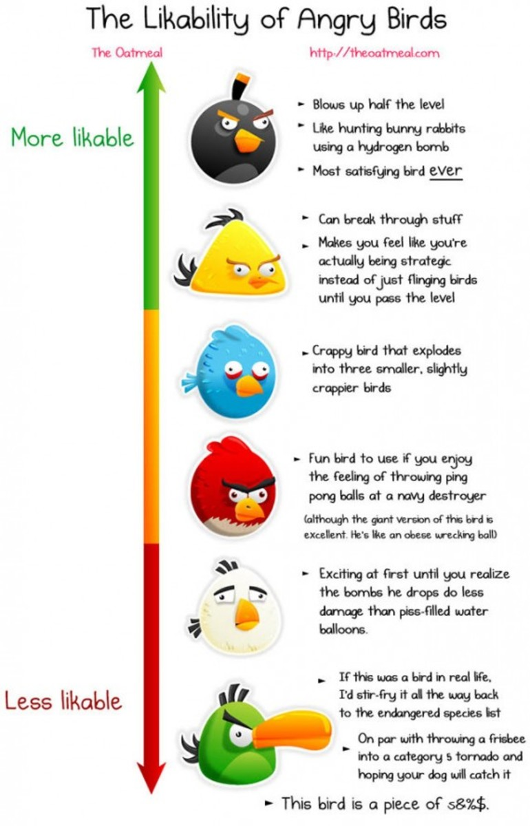 angry-birds-likability-graph-02