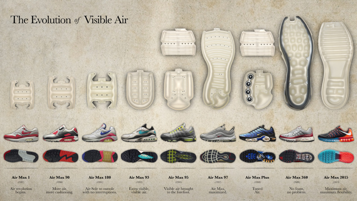 nike-the-evolution-of-visible-air-00